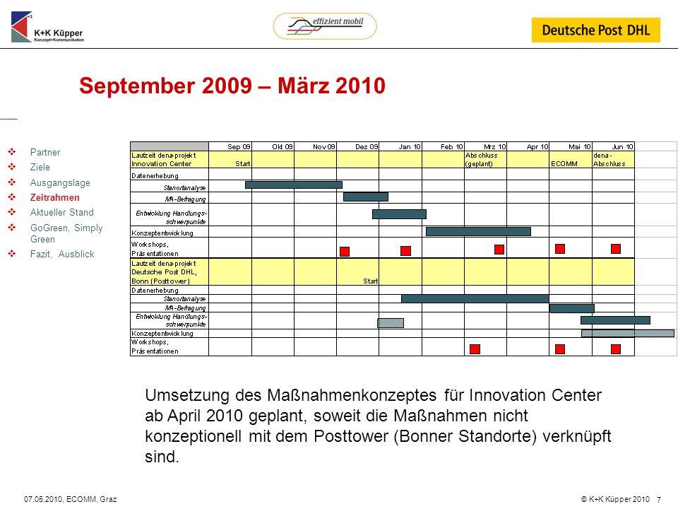 © K+K Küpper 2010 07.05.2010, ECOMM, Graz 7 September 2009 – März 2010 Partner Ziele Ausgangslage Zeitrahmen Aktueller Stand GoGreen, Simply Green Faz
