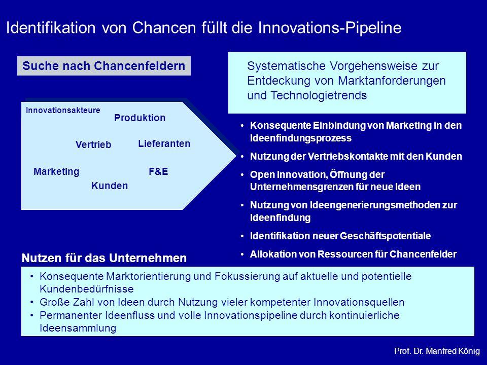 Prof. Dr. Manfred König Identifikation von Chancen füllt die Innovations-Pipeline Suche nach Chancenfeldern Vertrieb Marketing Produktion F&E Kunden L