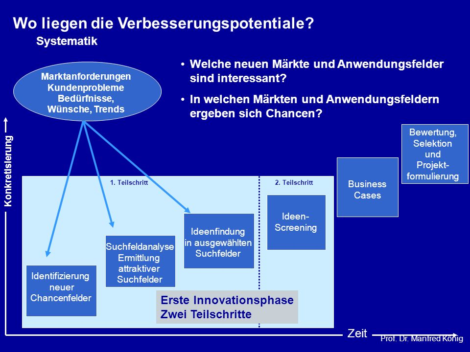 Prof. Dr. Manfred König Identifizierung neuer Chancenfelder Suchfeldanalyse Ermittlung attraktiver Suchfelder Ideenfindung in ausgewählten Suchfelder
