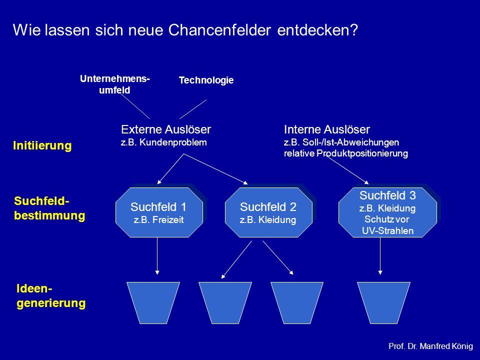 Prof. Dr. Manfred König Unternehmens- umfeld Technologie Initiierung Externe Auslöser z.B. Kundenproblem Interne Auslöser z.B. Soll-/Ist-Abweichungen