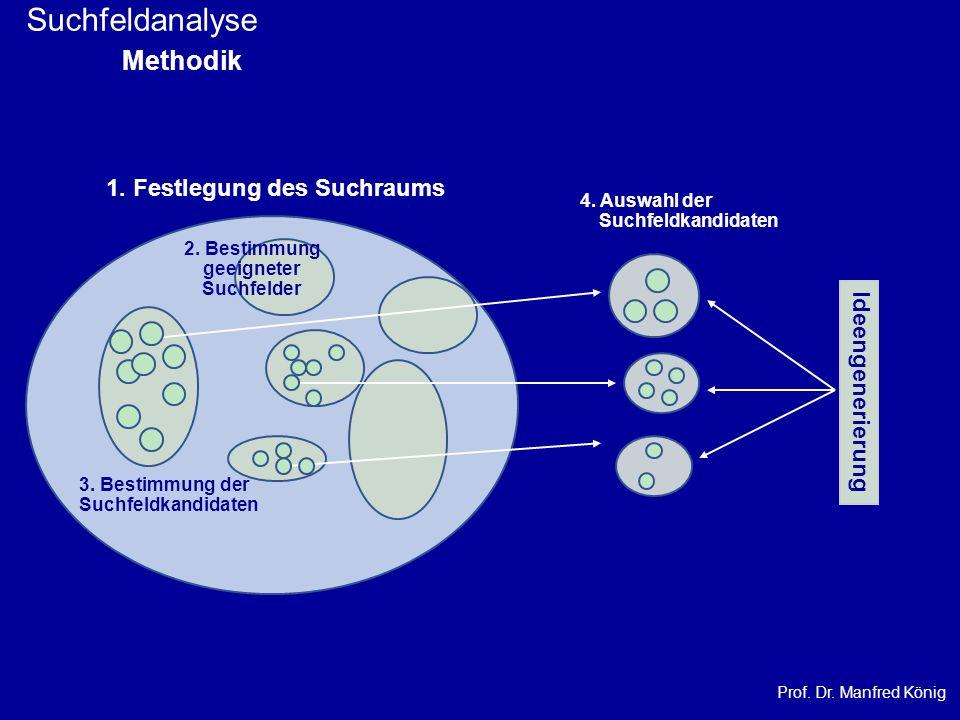 Prof. Dr. Manfred König Suchfeldanalyse Methodik 2. Bestimmung geeigneter Suchfelder 3. Bestimmung der Suchfeldkandidaten 4. Auswahl der Suchfeldkandi