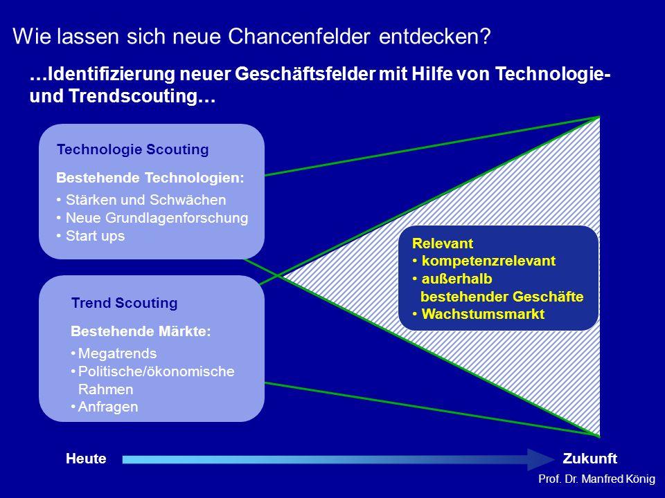 Prof. Dr. Manfred König HeuteZukunft …Identifizierung neuer Geschäftsfelder mit Hilfe von Technologie- und Trendscouting… Relevant kompetenzrelevant a