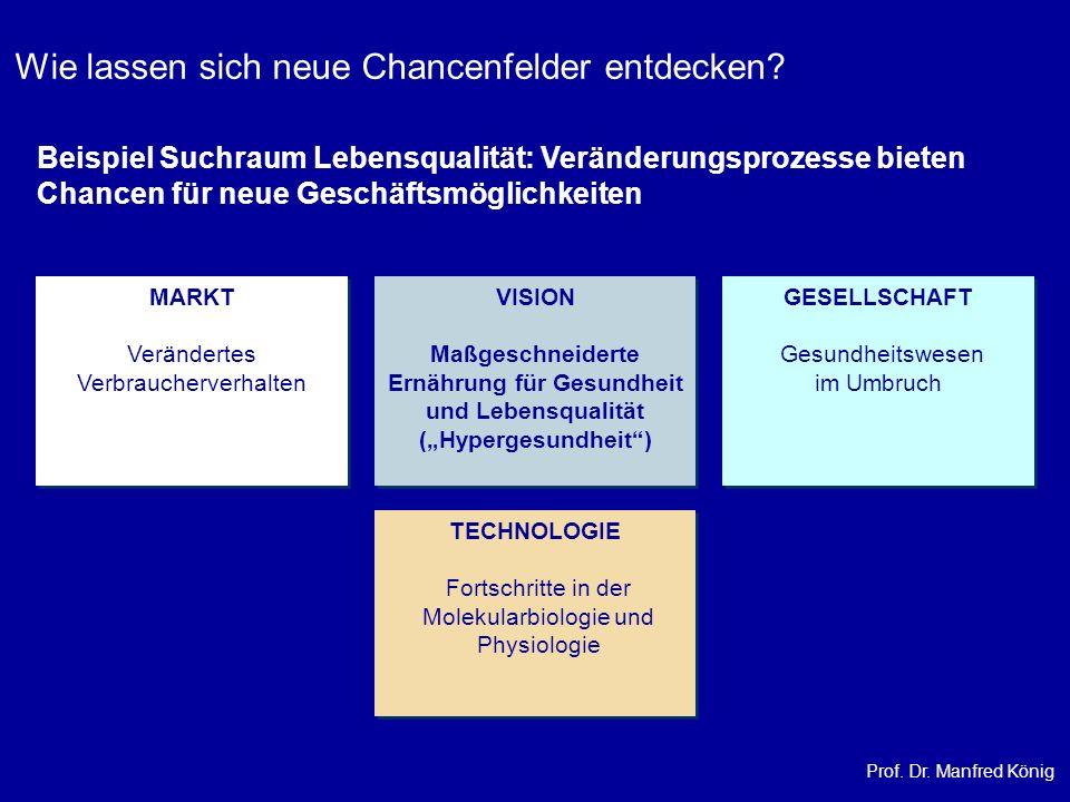 Prof. Dr. Manfred König MARKT Verändertes Verbraucherverhalten MARKT Verändertes Verbraucherverhalten TECHNOLOGIE Fortschritte in der Molekularbiologi