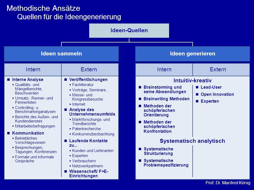 Prof. Dr. Manfred König Methodische Ansätze Quellen für die Ideengenerierung Ideen-Quellen Ideen sammeln InternExtern Interne Analyse Qualitäts- und M