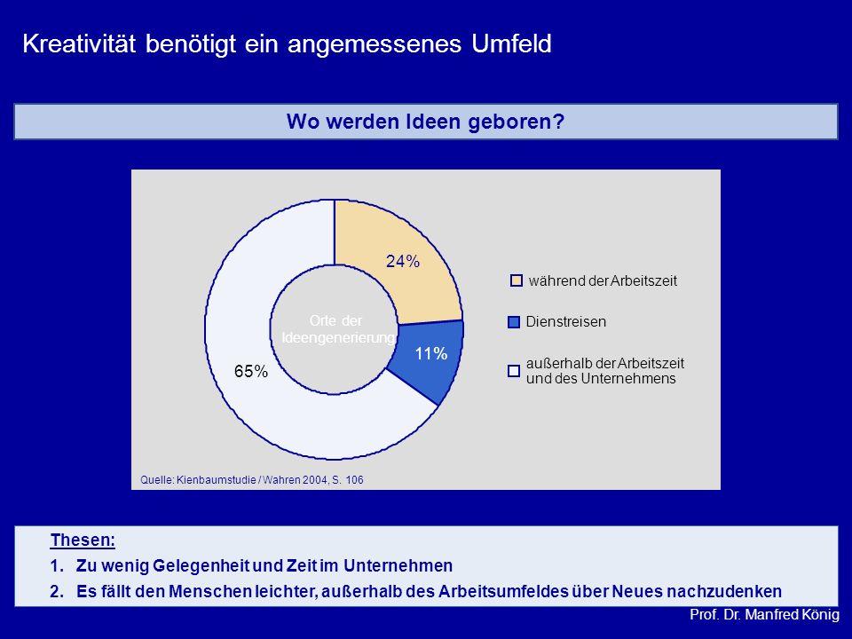 Prof. Dr. Manfred König während der Arbeitszeit Dienstreisen außerhalb der Arbeitszeit und des Unternehmens 24% 11% 65% Orte der Ideengenerierung Quel