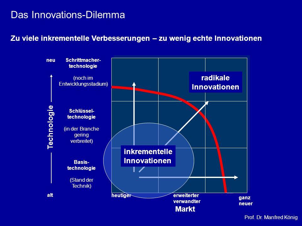 Prof. Dr. Manfred König neu alt Technologie Schrittmacher- technologie (noch im Entwicklungsstadium) Schlüssel- technologie (in der Branche gering ver