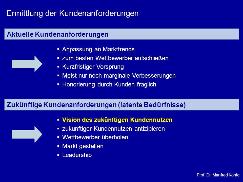 Prof. Dr. Manfred König Ermittlung der Kundenanforderungen Aktuelle Kundenanforderungen Anpassung an Markttrends zum besten Wettbewerber aufschließen