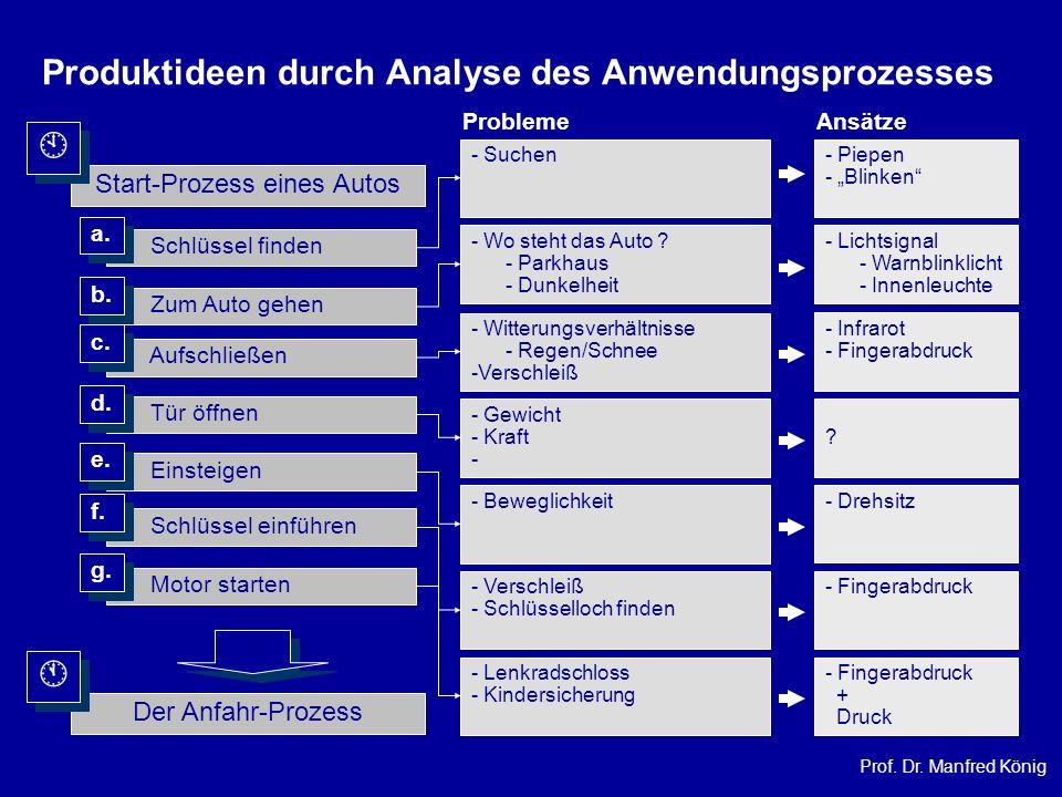 Prof. Dr. Manfred König Produktideen durch Analyse des Anwendungsprozesses Start-Prozess eines Autos Schlüssel finden Zum Auto gehen Aufschließen Tür