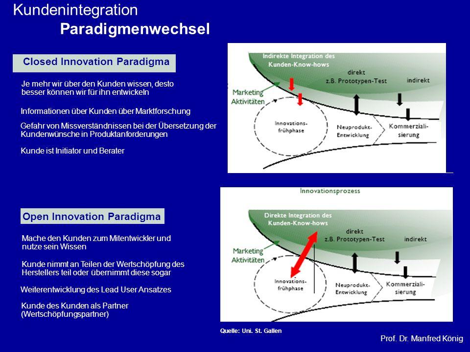Prof. Dr. Manfred König Kundenintegration Paradigmenwechsel Informationen über Kunden über Marktforschung Je mehr wir über den Kunden wissen, desto be