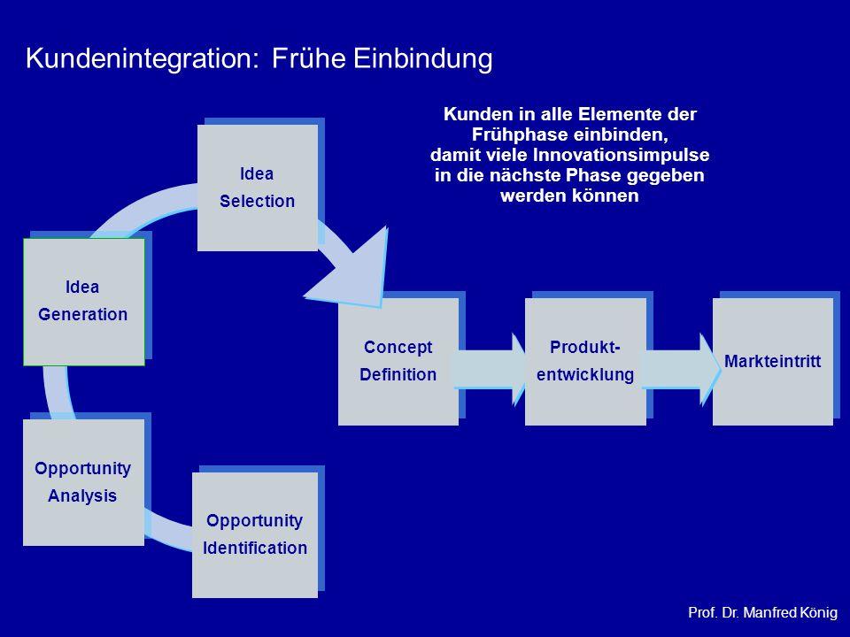 Prof. Dr. Manfred König Concept Definition Concept Definition Kundenintegration: Frühe Einbindung Opportunity Identification Opportunity Identificatio