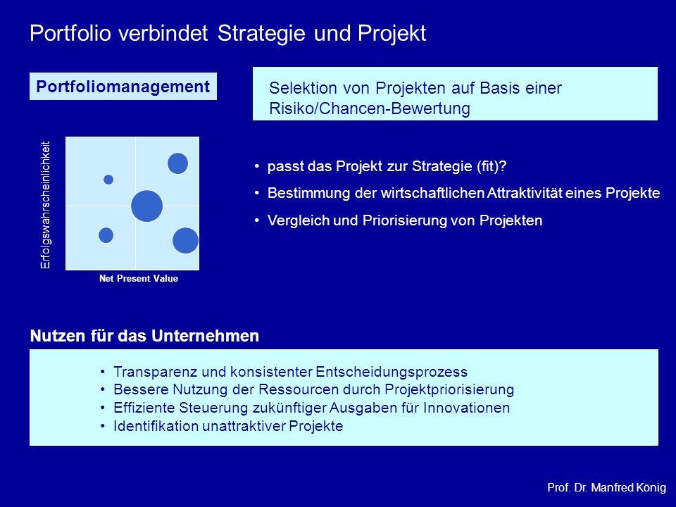 Prof. Dr. Manfred König Net Present Value Erfolgswahrscheinlichkeit Portfoliomanagement Portfolio verbindet Strategie und Projekt Selektion von Projek