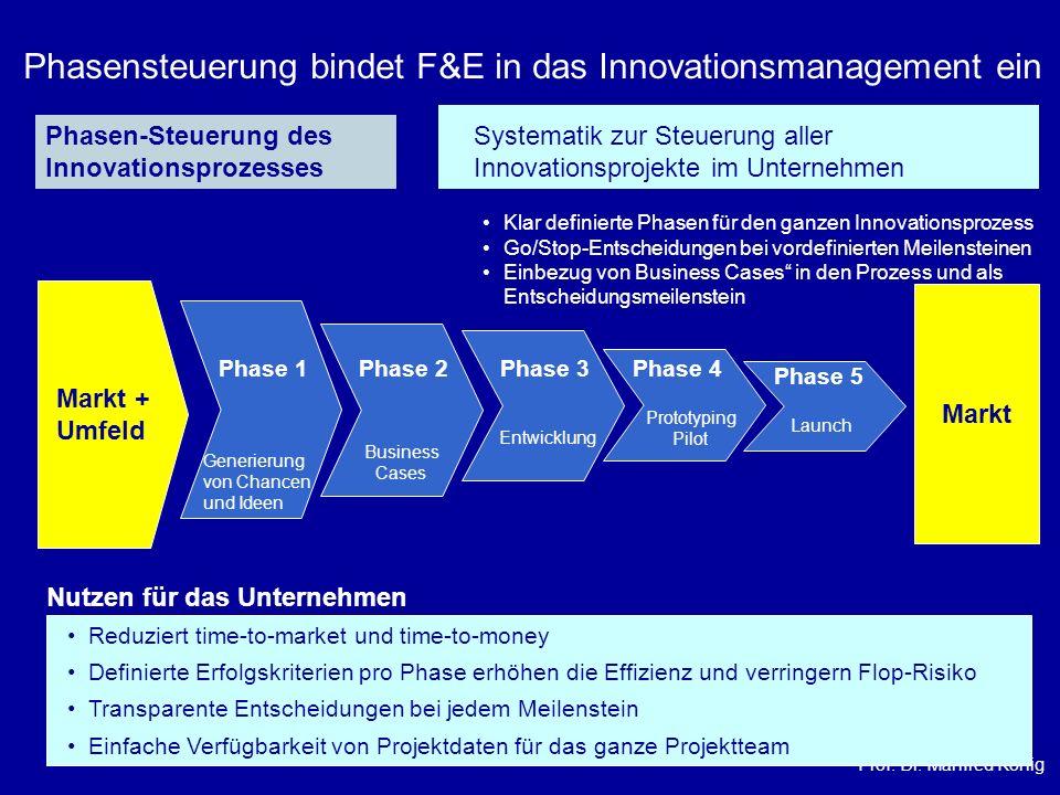 Prof. Dr. Manfred König Phasensteuerung bindet F&E in das Innovationsmanagement ein Generierung von Chancen und Ideen Phase 1 Business Cases Phase 2Ph