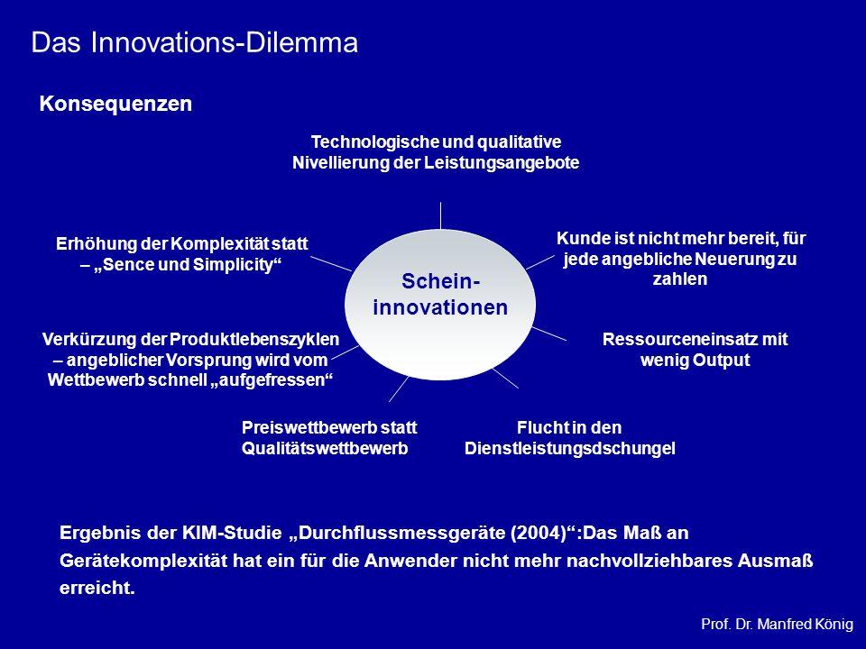 Prof. Dr. Manfred König Das Innovations-Dilemma Konsequenzen Ressourceneinsatz mit wenig Output Ergebnis der KIM-Studie Durchflussmessgeräte (2004):Da