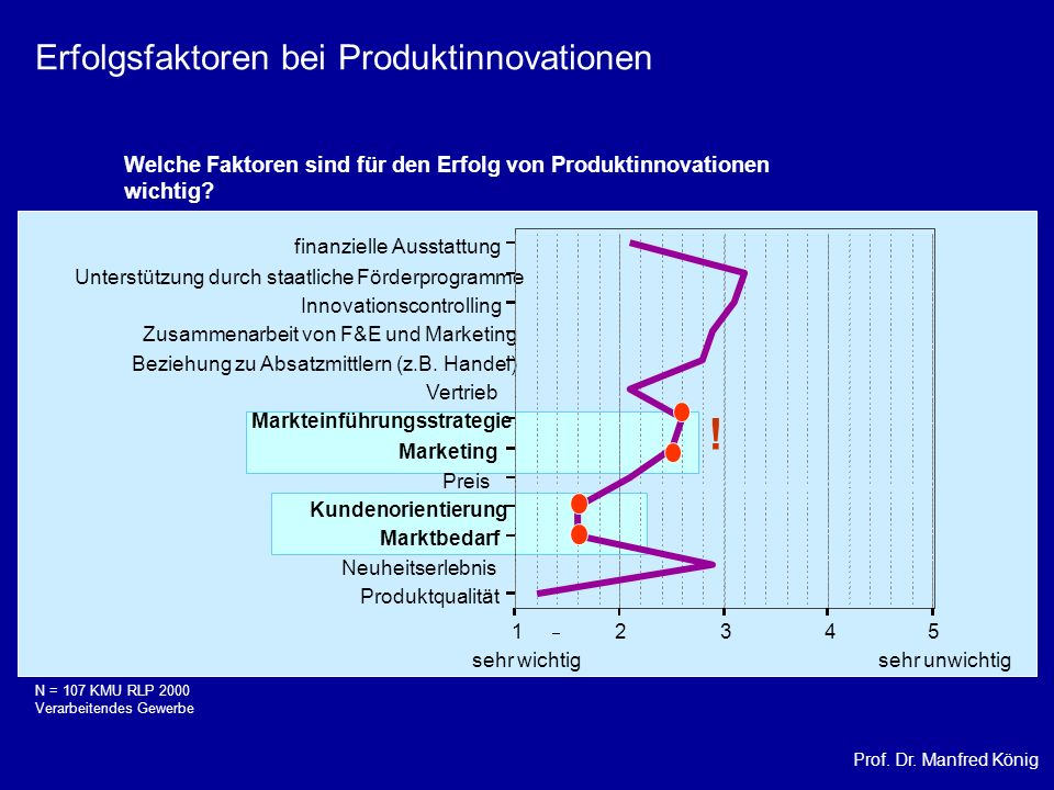 Prof. Dr. Manfred König Erfolgsfaktoren bei Produktinnovationen Welche Faktoren sind für den Erfolg von Produktinnovationen wichtig? sehr wichtig sehr