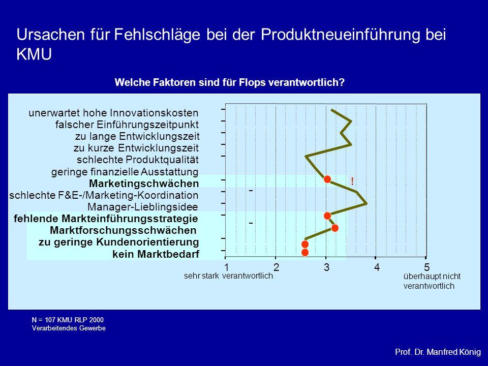 Prof. Dr. Manfred König sehr stark verantwortlich überhaupt nicht verantwortlich 12345 kein Marktbedarf zu geringe Kundenorientierung Marktforschungss