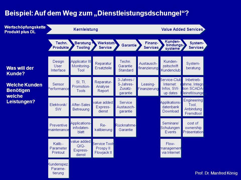 Prof. Dr. Manfred König Kernleistung Value Added Services Techn. Produkte Techn. Produkte Beratung + Tooling Beratung + Tooling Werkstatt- Service Wer