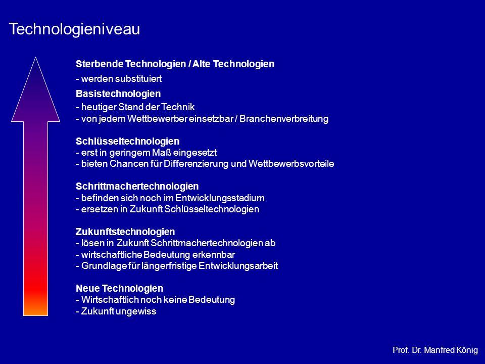 Prof. Dr. Manfred König Sterbende Technologien / Alte Technologien - werden substituiert Basistechnologien - heutiger Stand der Technik - von jedem We