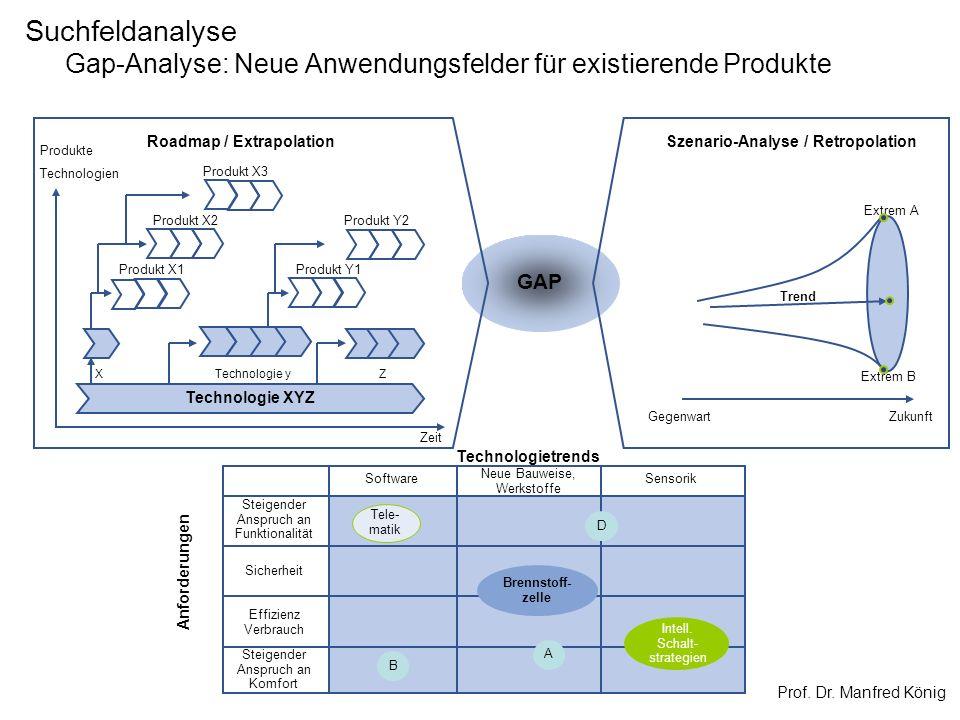 Prof. Dr. Manfred König GAP Suchfeldanalyse Gap-Analyse: Neue Anwendungsfelder für existierende Produkte Trend Extrem A Extrem B GegenwartZukunft Szen