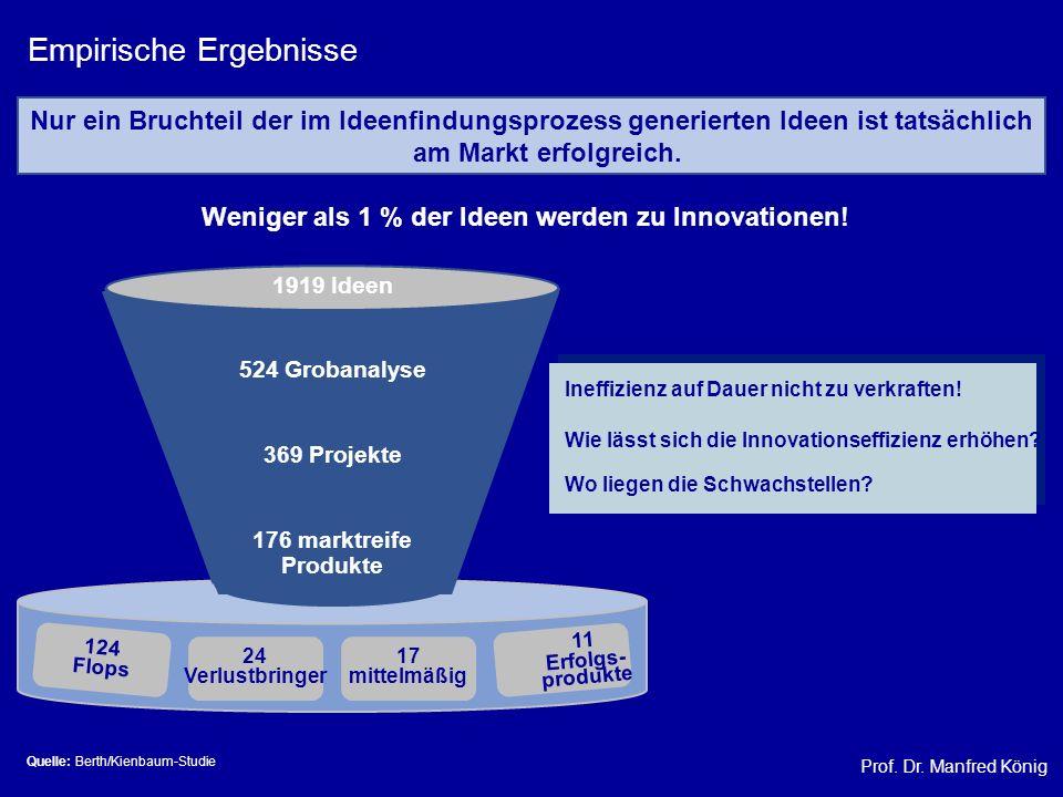 Prof. Dr. Manfred König Empirische Ergebnisse Nur ein Bruchteil der im Ideenfindungsprozess generierten Ideen ist tatsächlich am Markt erfolgreich. 12