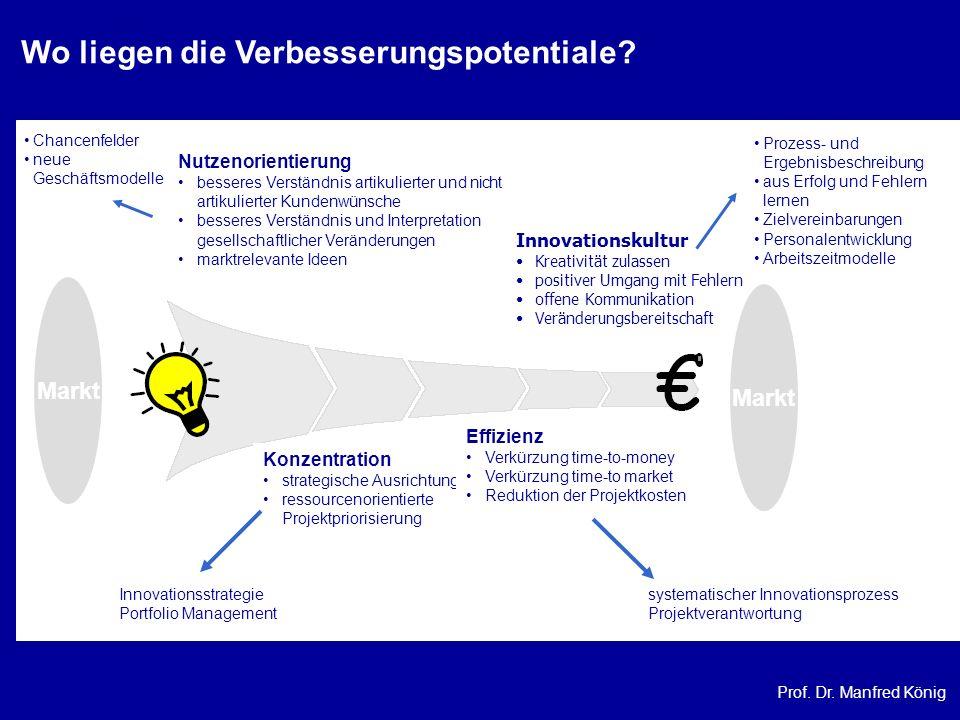 Prof. Dr. Manfred König Wo liegen die Verbesserungspotentiale? Markt Konzentration strategische Ausrichtung ressourcenorientierte Projektpriorisierung