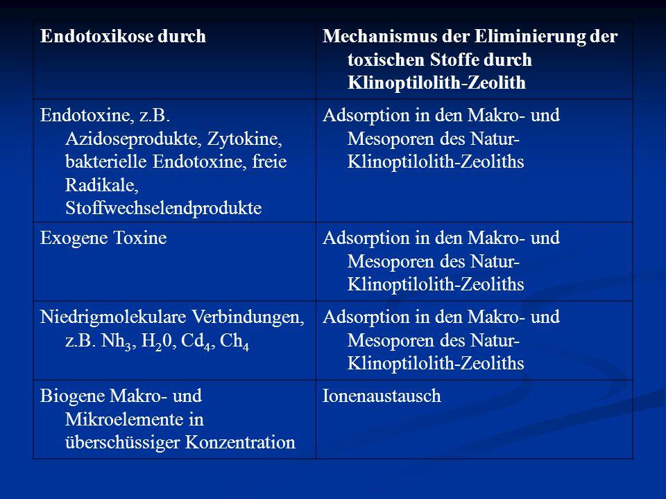Endotoxikose durchMechanismus der Eliminierung der toxischen Stoffe durch Klinoptilolith-Zeolith Endotoxine, z.B. Azidoseprodukte, Zytokine, bakteriel