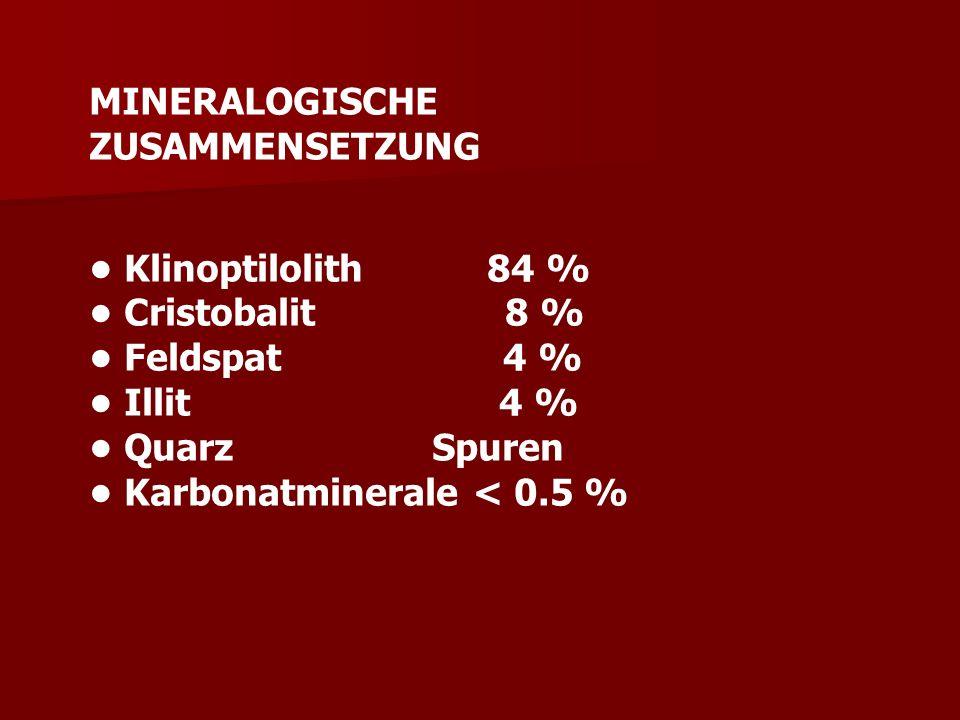 MINERALOGISCHE ZUSAMMENSETZUNG Klinoptilolith 84 % Cristobalit 8 % Feldspat 4 % Illit 4 % Quarz Spuren Karbonatminerale < 0.5 %