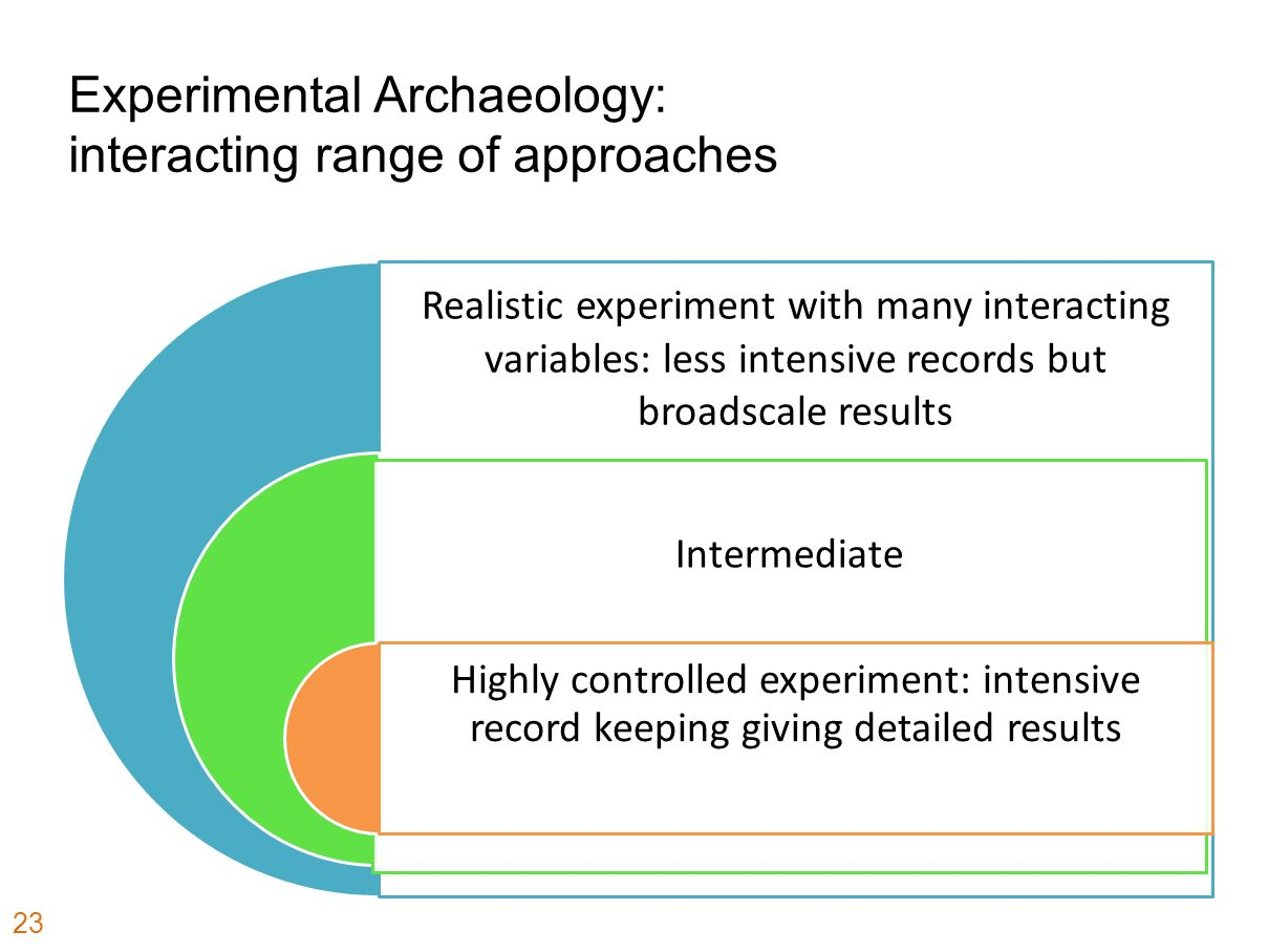 Experimental Archaeology: interacting range of approaches 23