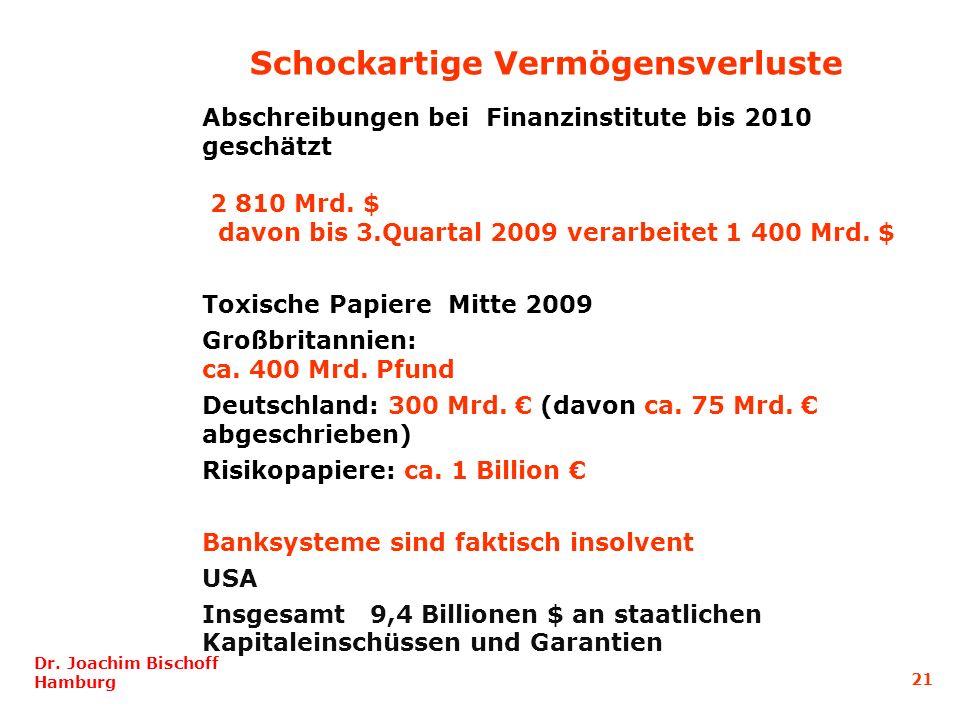 Abschreibungen bei Finanzinstitute bis 2010 geschätzt 2 810 Mrd. $ davon bis 3.Quartal 2009 verarbeitet 1 400 Mrd. $ Toxische Papiere Mitte 2009 Großb