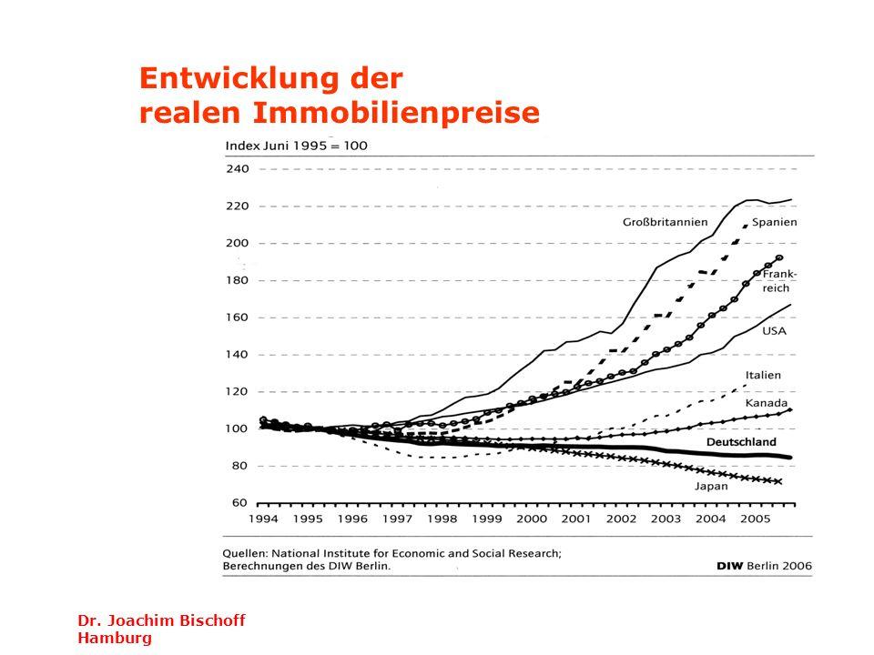 Dr. Joachim Bischoff Hamburg Entwicklung der realen Immobilienpreise