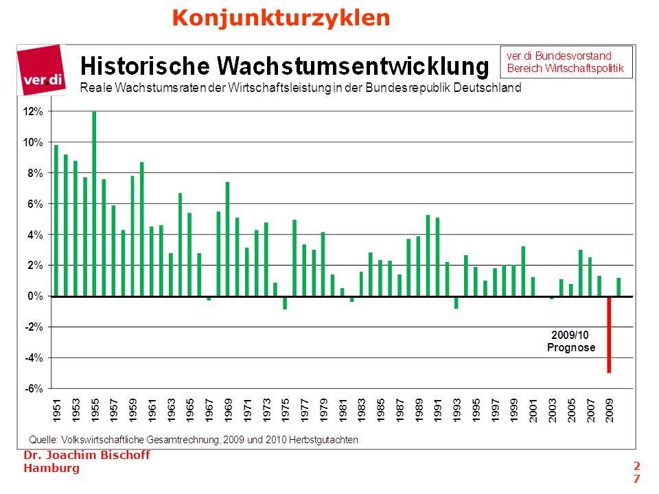 Dr. Joachim Bischoff Hamburg 27 Konjunkturzyklen