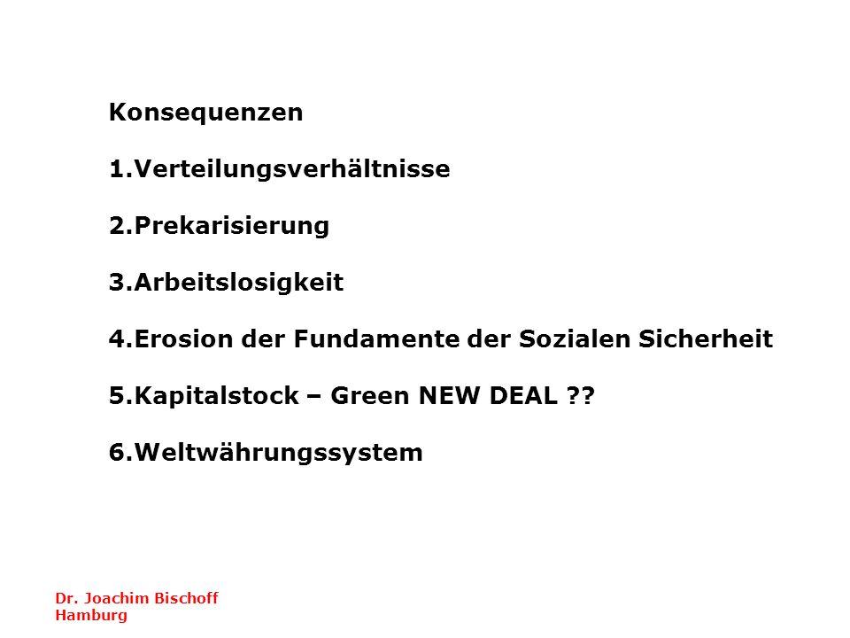 Dr. Joachim Bischoff Hamburg Konsequenzen 1.Verteilungsverhältnisse 2.Prekarisierung 3.Arbeitslosigkeit 4.Erosion der Fundamente der Sozialen Sicherhe