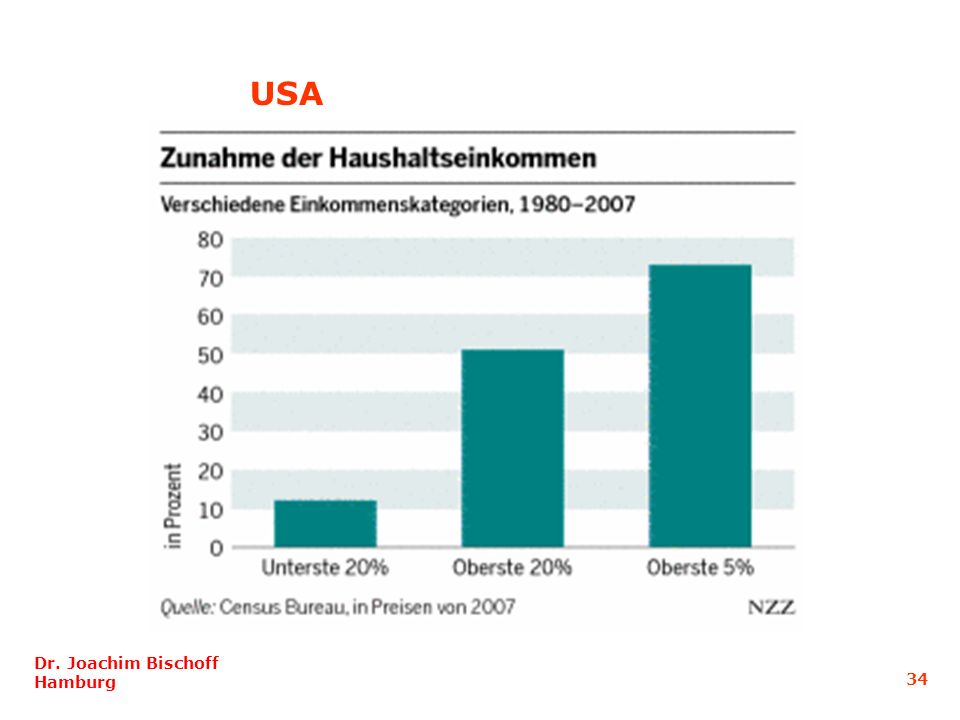 Dr. Joachim Bischoff Hamburg USA 34