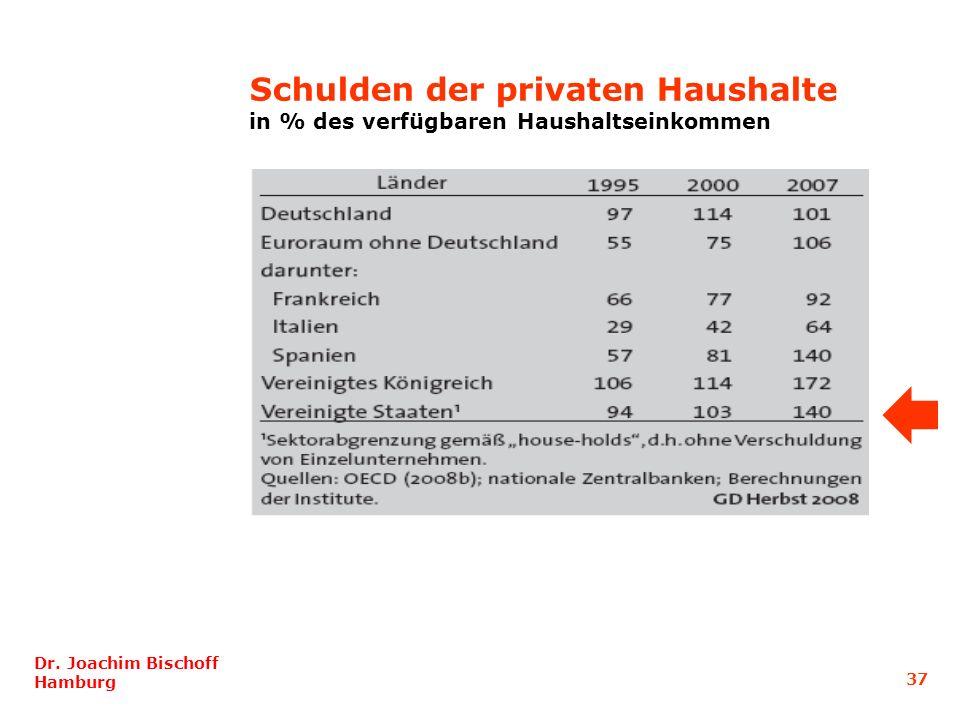 Schulden der privaten Haushalte in % des verfügbaren Haushaltseinkommen Dr. Joachim Bischoff Hamburg 37