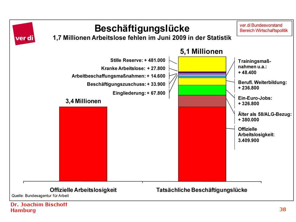 Dr. Joachim Bischoff Hamburg 38