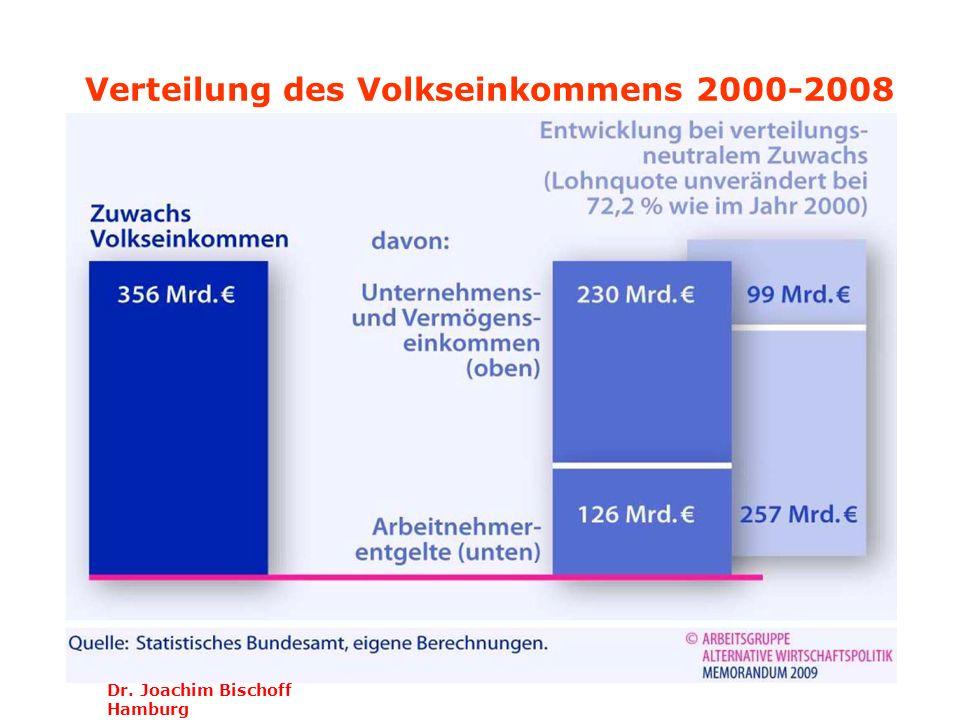 Dr. Joachim Bischoff Hamburg Verteilung des Volkseinkommens 2000-2008
