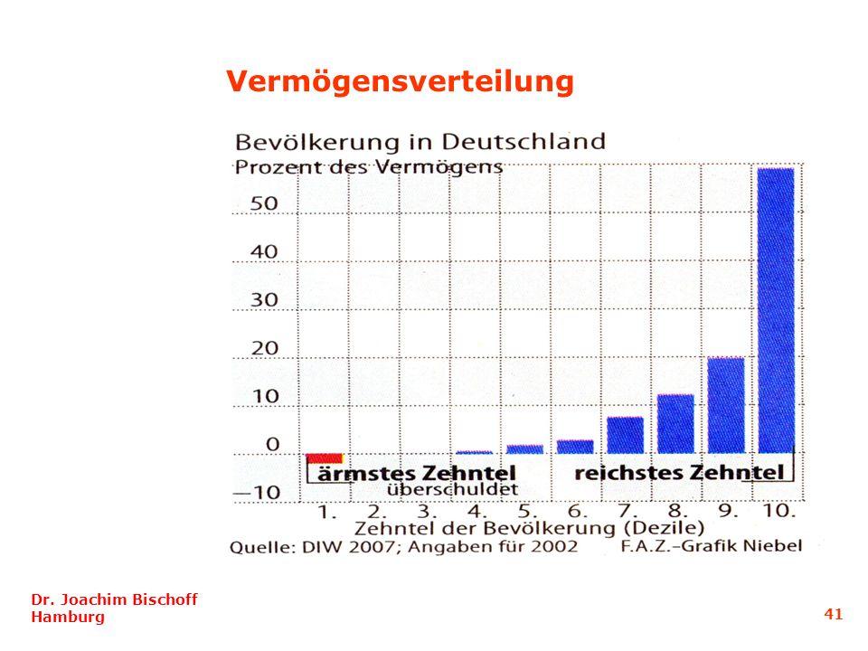 Dr. Joachim Bischoff Hamburg 41 Vermögensverteilung