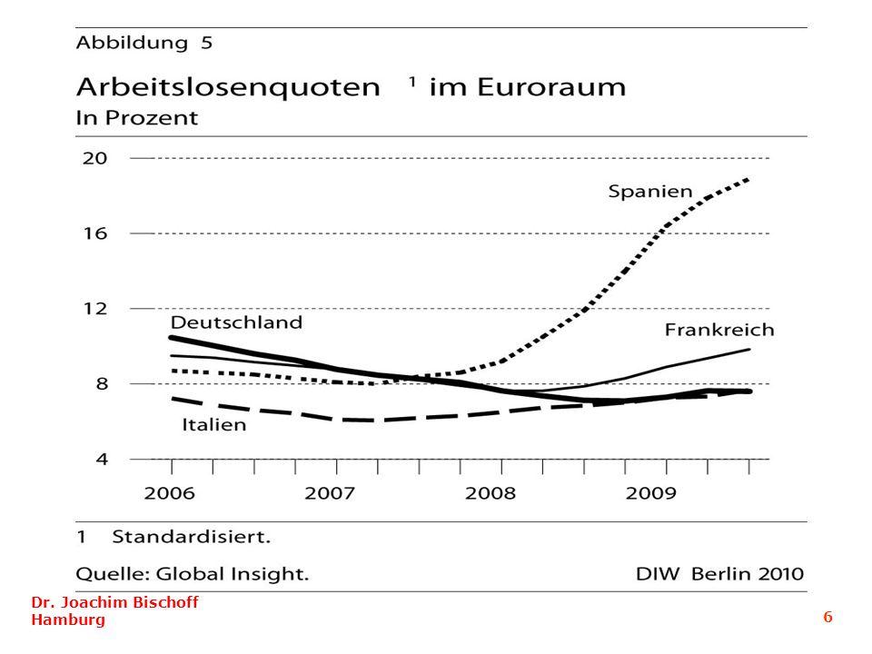 Schulden der privaten Haushalte in % des verfügbaren Haushaltseinkommen Dr.