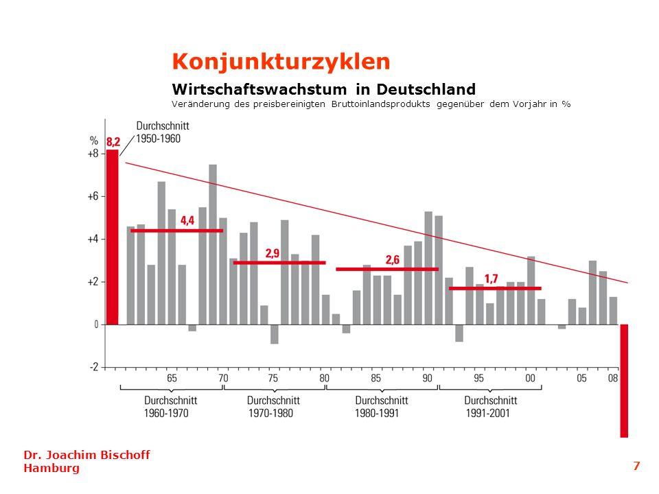Dr. Joachim Bischoff Hamburg 7 Konjunkturzyklen Wirtschaftswachstum in Deutschland Veränderung des preisbereinigten Bruttoinlandsprodukts gegenüber de