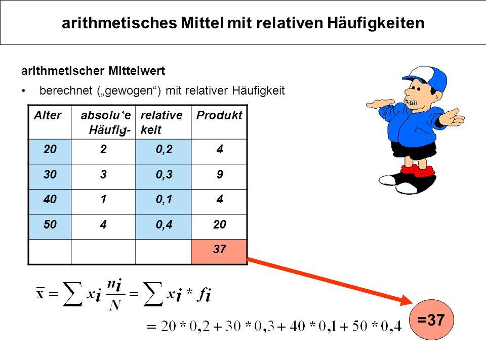 arithmetisches Mittel mit relativen Häufigkeiten Alterabsolute Häufig- relative keit Produkt 2020,24 3030,39 4010,14 5040,420 37 arithmetischer Mittel