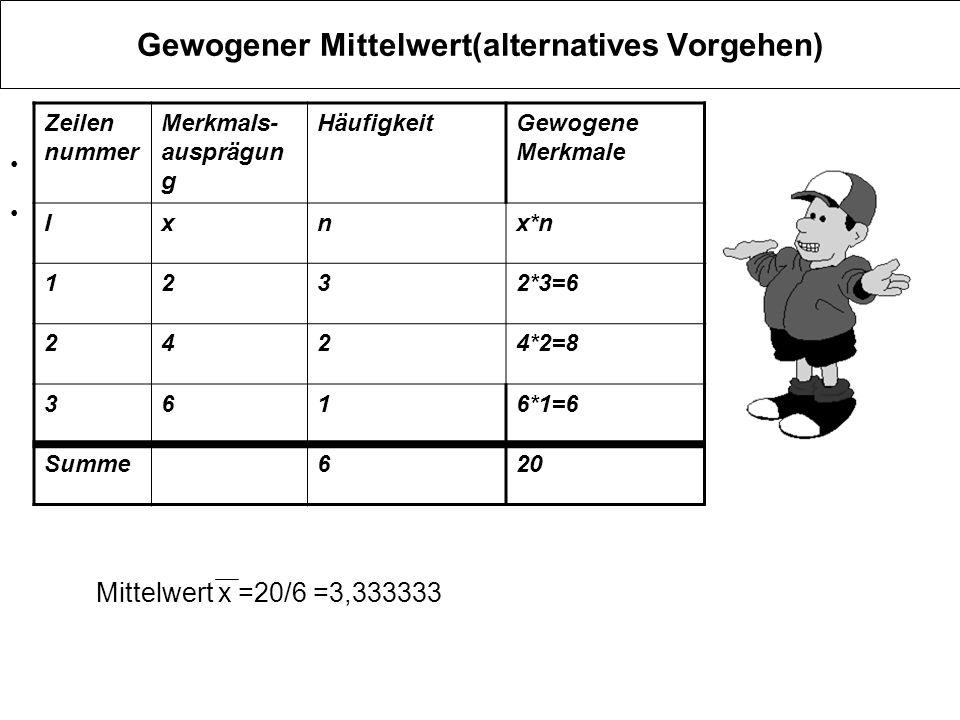 Gewogener Mittelwert(alternatives Vorgehen) Zeilen nummer Merkmals- ausprägun g HäufigkeitGewogene Merkmale Ixnx*n 1232*3=6 2424*2=8 3616*1=6 Summe620