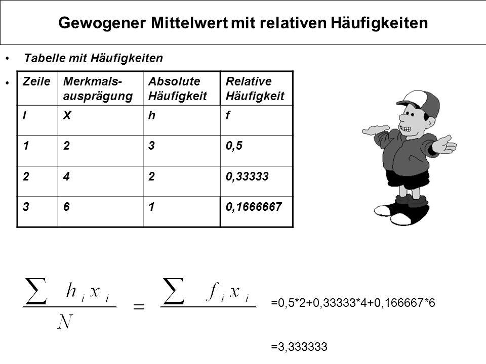 Gewogener Mittelwert mit relativen Häufigkeiten Tabelle mit Häufigkeiten ZeileMerkmals- ausprägung Absolute Häufigkeit Relative Häufigkeit IXhf 1230,5