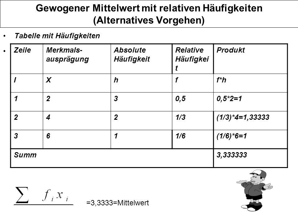 Gewogener Mittelwert mit relativen Häufigkeiten (Alternatives Vorgehen) Tabelle mit Häufigkeiten ZeileMerkmals- ausprägung Absolute Häufigkeit Relativ