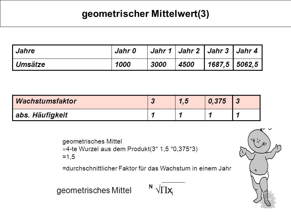 geometrischer Mittelwert(3) JahreJahr 0Jahr 1Jahr 2Jahr 3Jahr 4 Umsätze1000300045001687,55062,5 geometrisches Mittel N x i geometrisches Mittel 4-te W