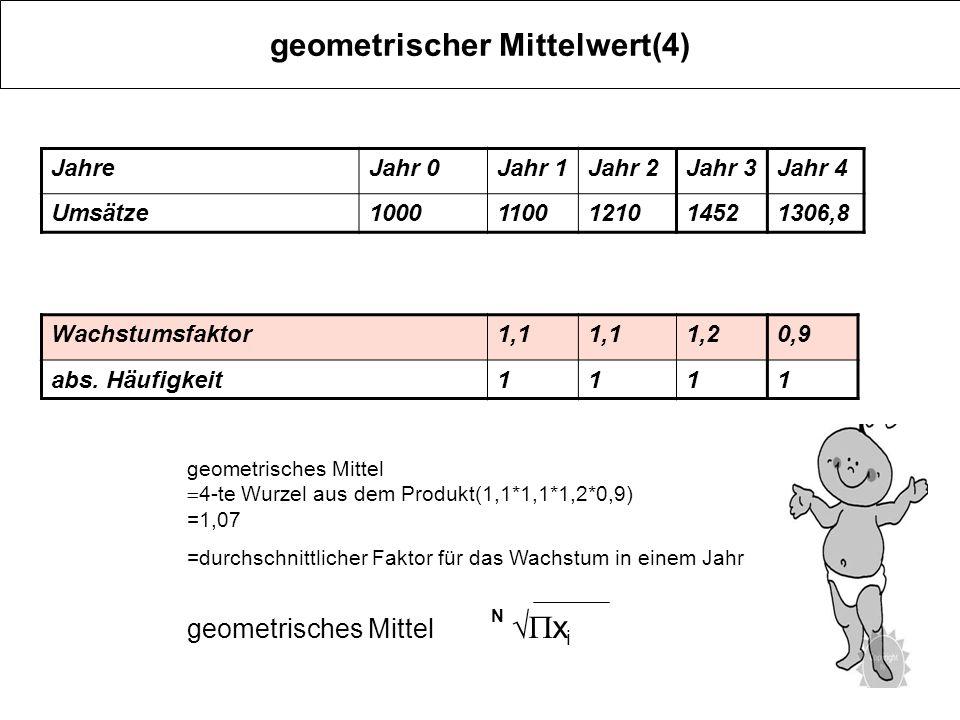 geometrischer Mittelwert(4) JahreJahr 0Jahr 1Jahr 2Jahr 3Jahr 4 Umsätze10001100121014521306,8 geometrisches Mittel N x i geometrisches Mittel 4-te Wur
