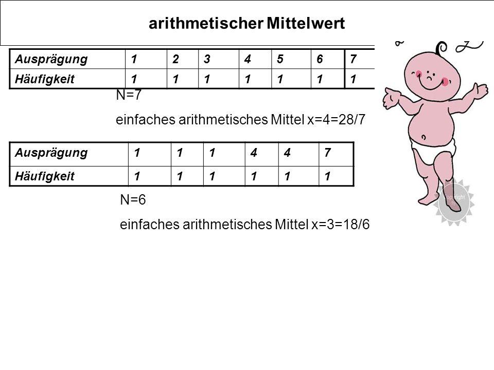 arithmetischer Mittelwert Ausprägung1234567 Häufigkeit1111111 N=7 einfaches arithmetisches Mittel x=4=28/7 Ausprägung111447 Häufigkeit111111 N=6 einfa
