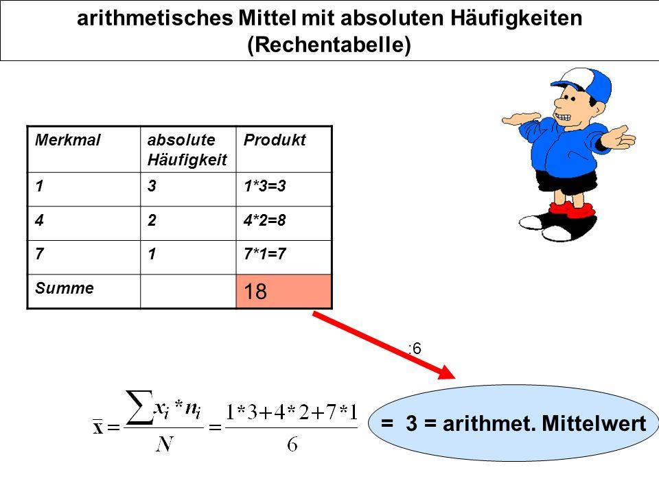 arithmetisches Mittel mit absoluten Häufigkeiten (Rechentabelle) Merkmalabsolute Häufigkeit Produkt 131*3=3 424*2=8 717*1=7 Summe 18 = 3 = arithmet. M