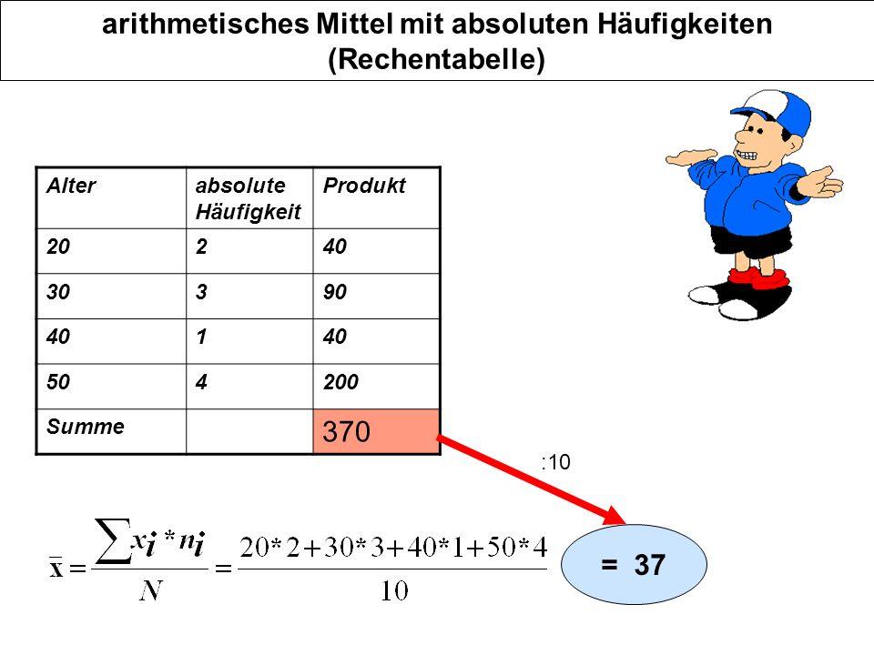 arithmetisches Mittel mit absoluten Häufigkeiten (Rechentabelle) Alterabsolute Häufigkeit Produkt 20240 30390 401 504200 Summe 370 = 37 :10