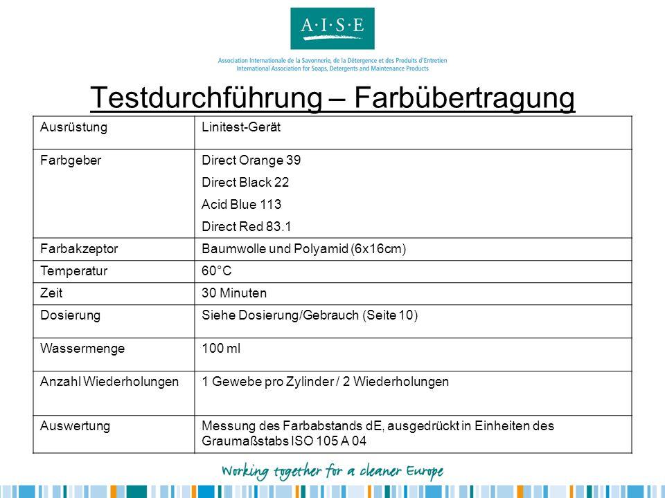 Testdurchführung – Farbübertragung AusrüstungLinitest-Gerät FarbgeberDirect Orange 39 Direct Black 22 Acid Blue 113 Direct Red 83.1 FarbakzeptorBaumwo