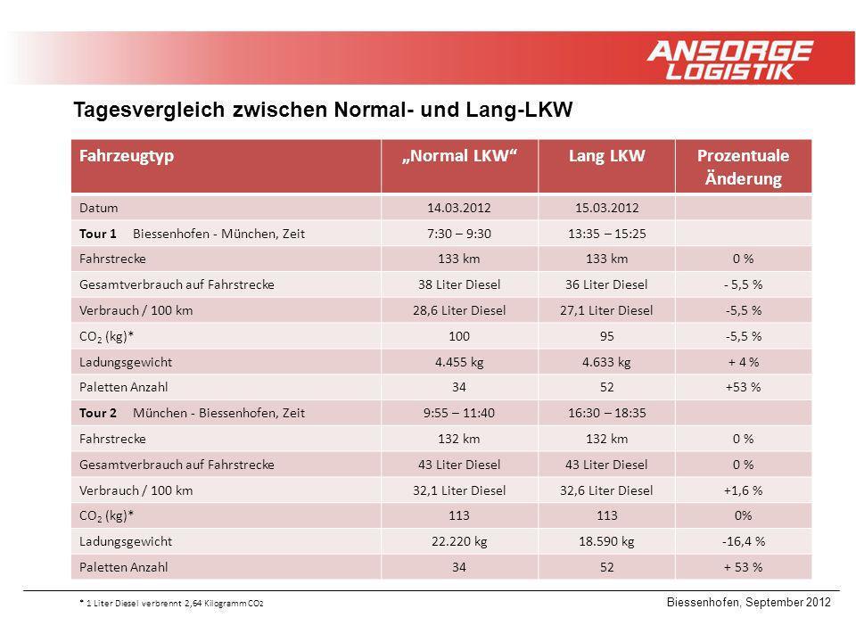 Biessenhofen, September 2012 Tagesvergleich zwischen Normal- und Lang-LKW FahrzeugtypNormal LKWLang LKWProzentuale Änderung Datum14.03.201215.03.2012