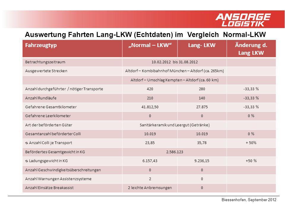 Biessenhofen, September 2012 Auswertung Fahrten Lang-LKW (Echtdaten) im Vergleich Normal-LKW FahrzeugtypNormal – LKWLang- LKWÄnderung d. Lang LKW Betr